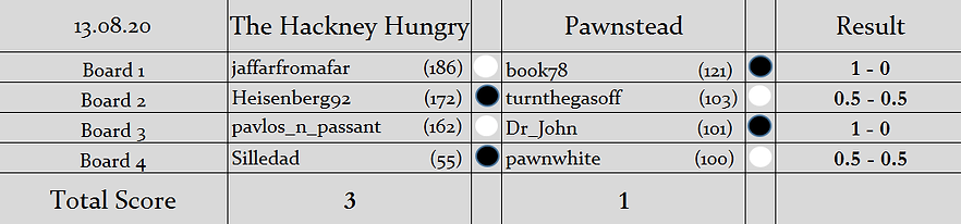 HH v P Results.png