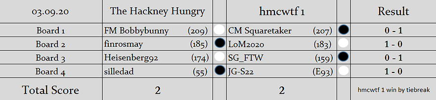 HH v H1 Results (Knockout).png
