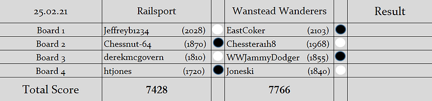 RS v WW Pairings (S2).PNG