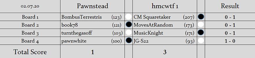 P v H1 Result.png