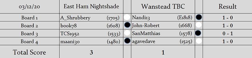 EHN v WT Results (S2).png