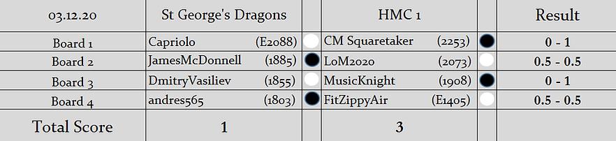 SGD v H1 Results (S2).png