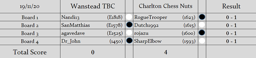 WT v CCN Results (S2).png