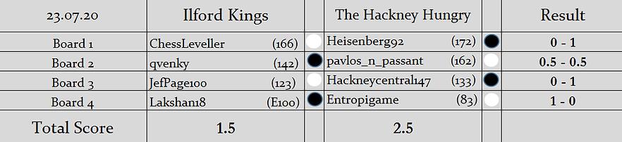 IK v HH Result.png