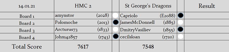 H2 v SGD Pairings (S2).png