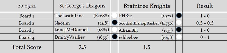 SGD v BK (2nd LOM Knockout Cup) Results.