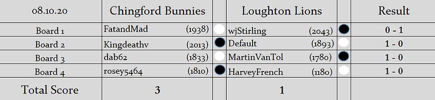 CB v LL Results.png