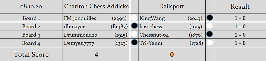 CCA v RS Results.png
