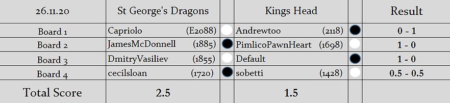 SGD v KH Results (S2).png