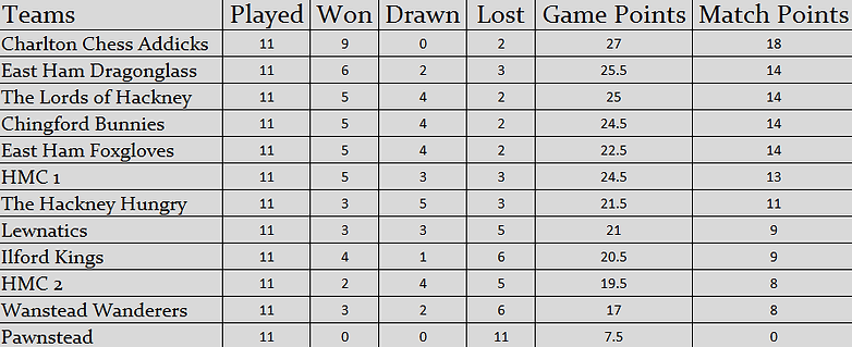 LOM League Table Final Standings (Season