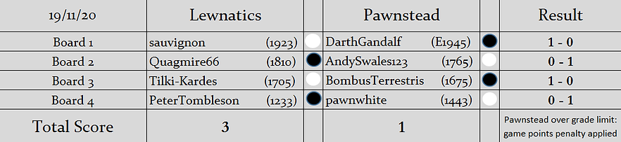 L v P Results (S2).png
