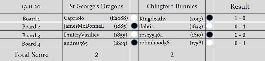 SGD v CB Results (S2).png
