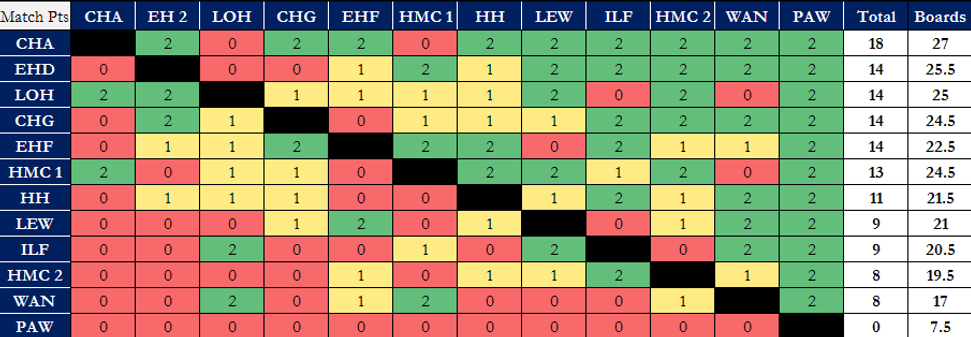 LOM Final Cross Table (Season 1).png