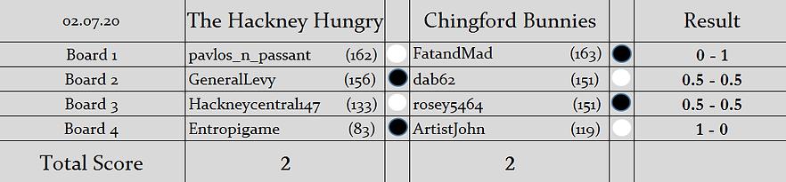 HH v CB Result.png