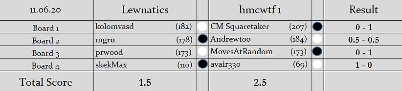 L v H1 Results