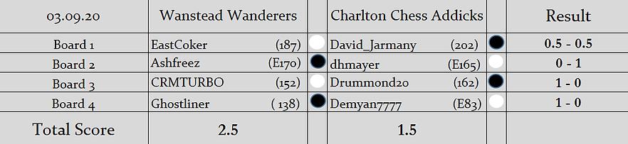 WW v CCA Results (Knockout).png