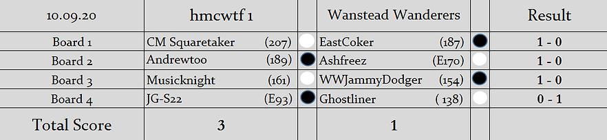 H1 v WW (Knockout Semi-Final) Results.pn
