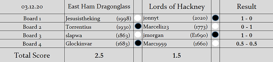 EHD v LOH Results (S2).png
