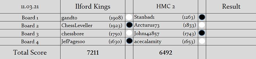 IK v H2 Pairings (S2).PNG