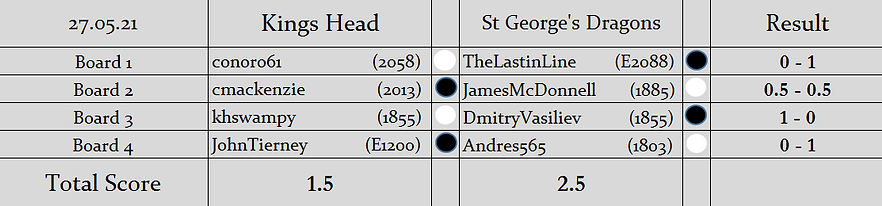 KH v SGD (2nd LOM KO Cup) Results.PNG