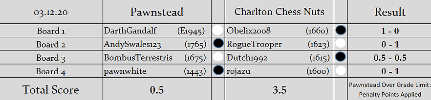 P v CCN Results (S2).png