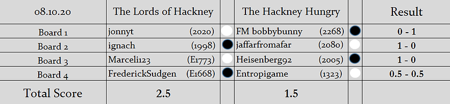 LOH V HH Results.png