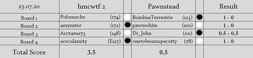 H2 v P Result.png