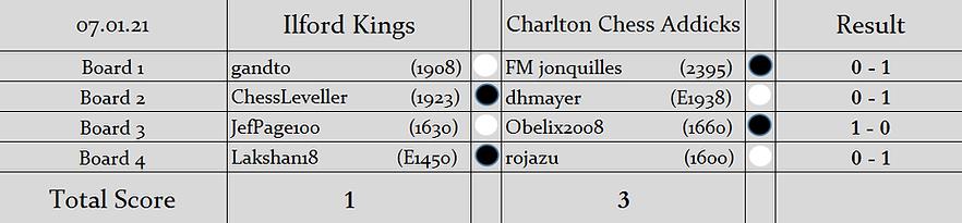 IK v CCA Results (S2).png