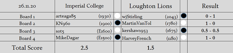 IC v LL Results (S2).png