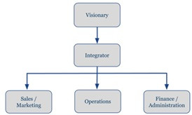 Integrator -- The Best Job