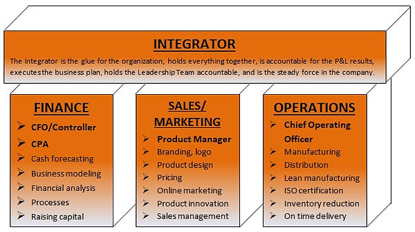 What an integrator does
