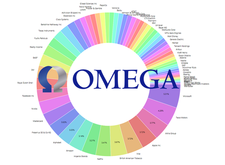 Omega Healthcare Investors