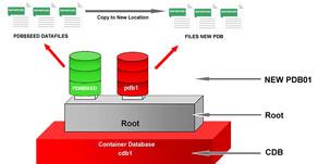 Creation of Pluggable Database (PDB)