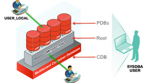 Creation of Oracle Multitenant user and privileges at CDB and PDB level