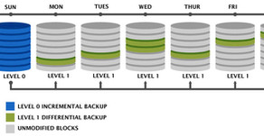 Backup Strategy RMAN Differential and Cumulative Multitenant