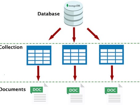 How to create a collection in the MongoDb Database.