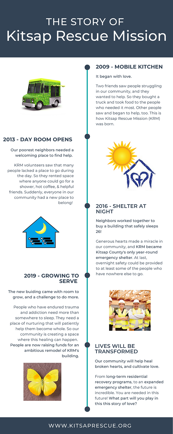 KRM History Infographic.png