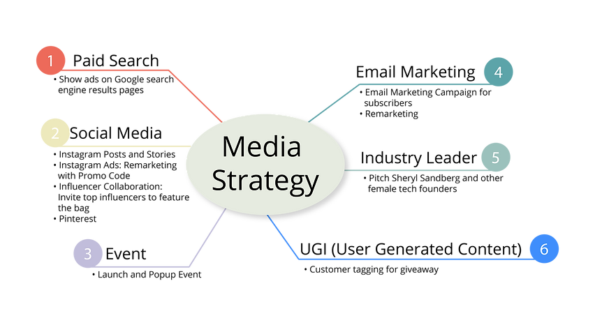 Media Strategy-01.png