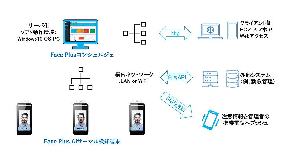FacePlusAI208.jpg