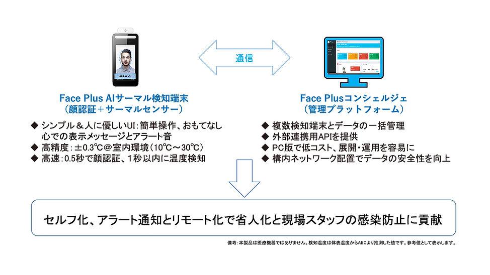 FacePlusAI301.jpg