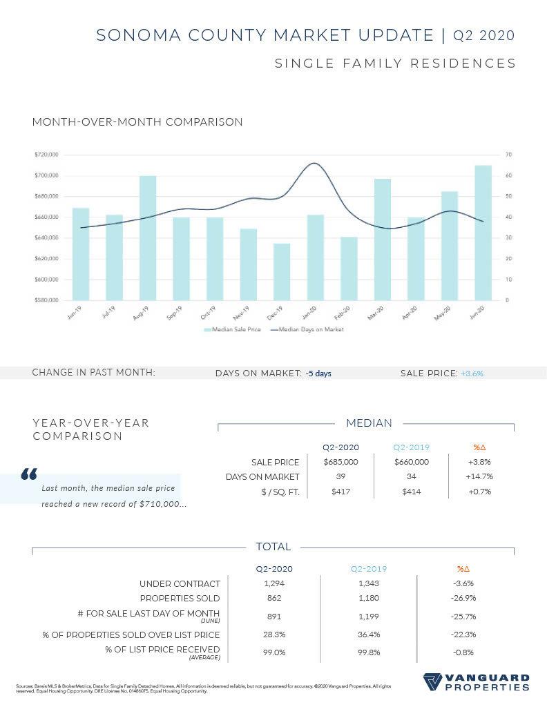 Sonoma_Market_Update_July_20201024_2.jpg