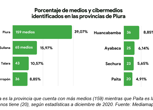 Iniciativa universitaria identifica y analiza más de 600 medios de comunicación en el norte del Perú