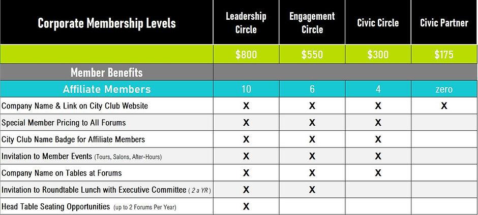 Capture- New Corp. Membership Tiers -9.1