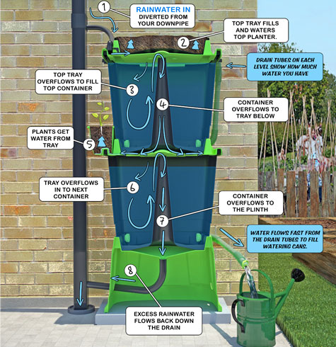 How a Rainwater Terrace works