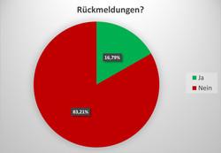 Rückläufer in Prozent.jpg