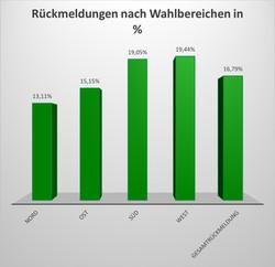 Rückläufer nach Wahlbereich in Prozent.jpg