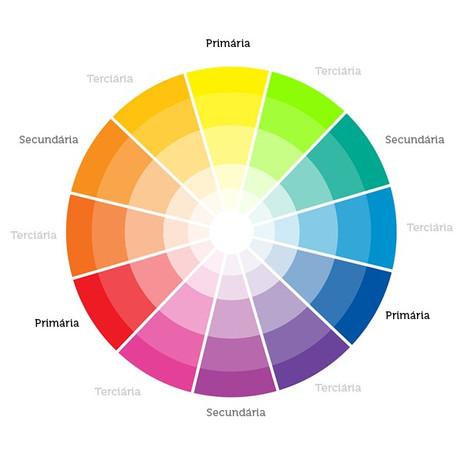 Cor na decoração - como o circulo cromático pode te ajudar a escolher as cores para a sua casa