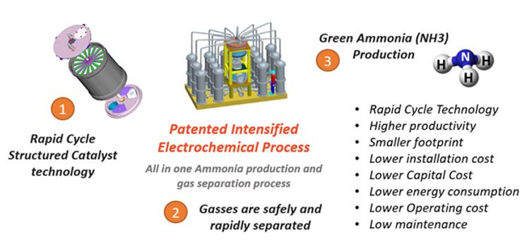 Adroitech Process.png