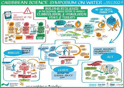 (Visual 13) Summary Visual of Symposium.