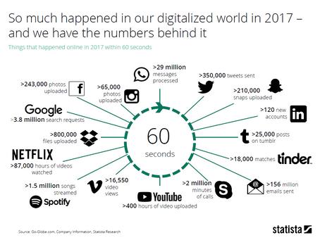 Digital Economy Compass 2018